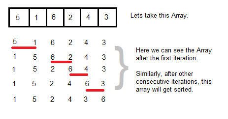 Bubble Sort Algorithm in Java with Example