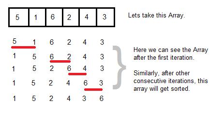 how to write algorithm for matlab program