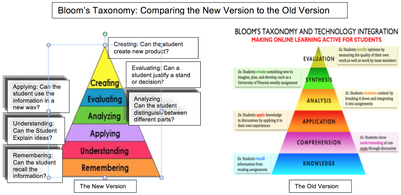bloom s taxonomy nur 427 Incorporating bloom's taxonomy in learning domains (cognitive, psychomotor, and affective) using part i (previous order), write and revise the original learner objectives submitted.