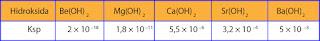 tabel harga hasil kelarutan (Ksp) dari basa alkali tanah.