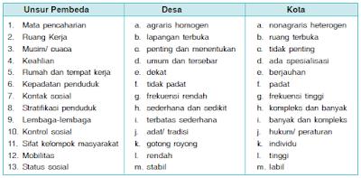 Perbedaan Pola Keruangan (Tata Ruang) Masyarakat Antara Desa dan Kota