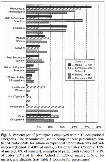 bf9c76590e En cuanto a prioridades en la vida o estilo de vida hay diferencias  significativas entre hombres y mujeres en algunos ítems (ver segunda  imagen).