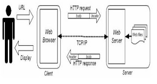Alur Cara Kerja Web