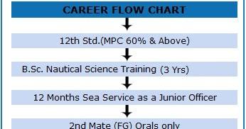 nautical science college