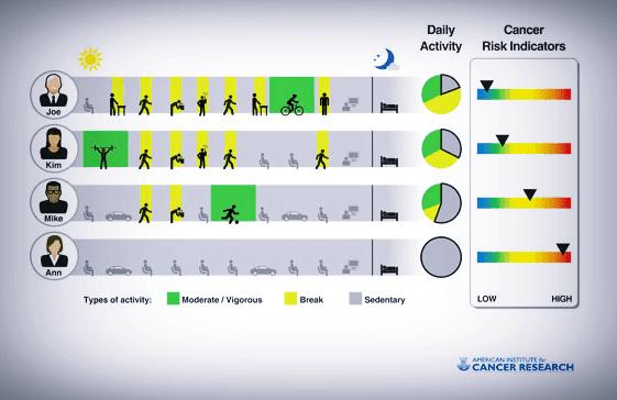 ارتفاع-خطر-التعرض-للإصابة-بمرض-السرطان