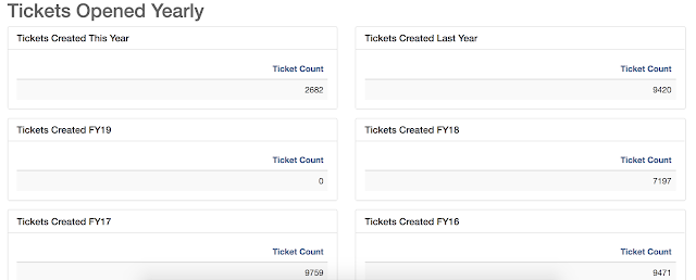 Screenshot of report showing tickets opened by year.