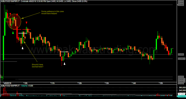 Day Trading Price Action JUBLFOOD