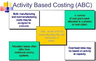 Pengertian Activity Based Costing Menurut Para Ahli