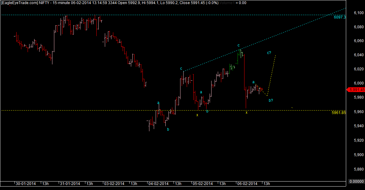 Nifty Corrective up.