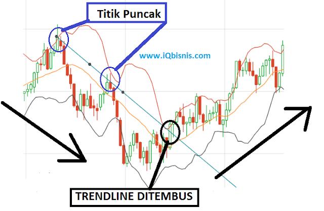 teknik trading forex sederhana tapi profit
