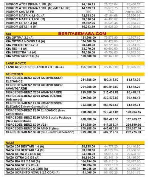 Senarai Harga Kereta Di Malaysia Mm2h