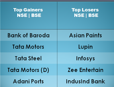 nifty top loser and gainer