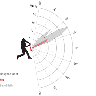 Rougned  Odor Launch Angle Breakdown