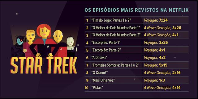 Netflix Star Trek