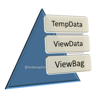 TempData vs ViewData vs ViewBag