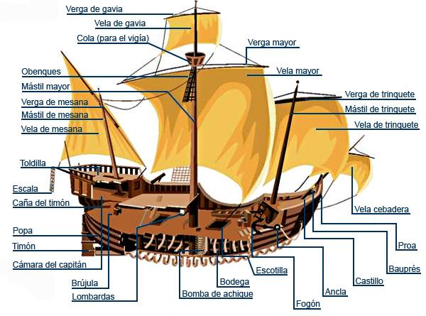 Historia del habitat las carabelas - Todo sobre barcos ...
