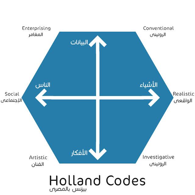 Holland's Codes - بيزنس بالمصرى
