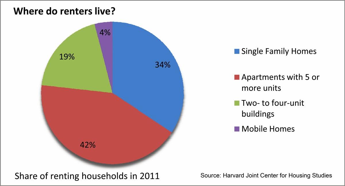 Most renters (42 percent) live in apartment buildings, followed by 34 percent who choose single-family homes.