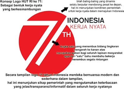 Arti Logo HUT ke-71 RI