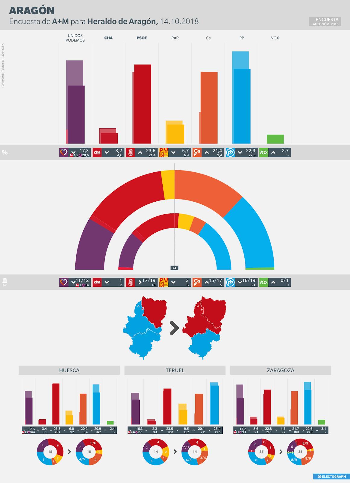 Gráfico de la encuesta para elecciones autonómicas en Aragón realizada por A+M para Heraldo en octubre de 2018