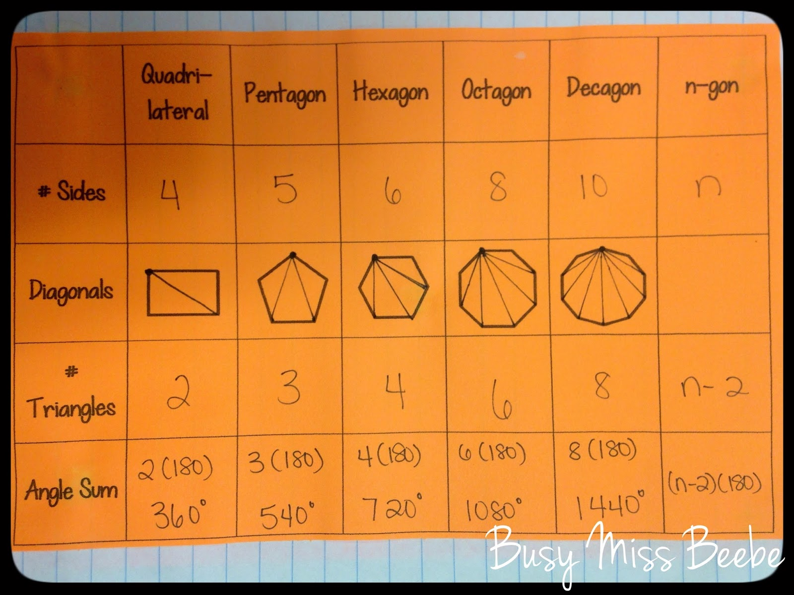 Busy Miss Beebe Geometry Inb Unit 7 Polygons