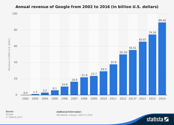 Biểu đồ doanh số của Google từ 2002 đến 2016