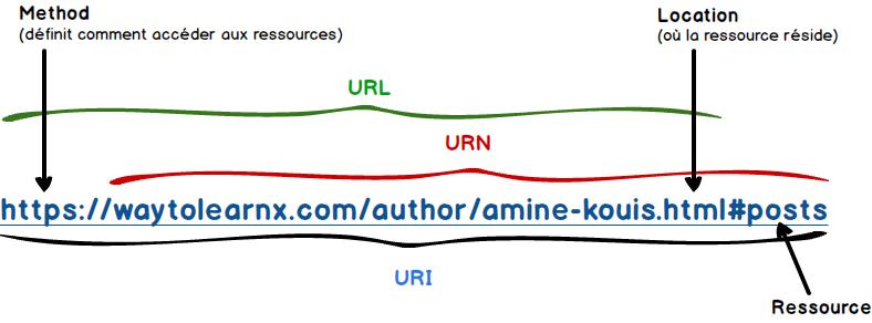 Différence entre URI et URL