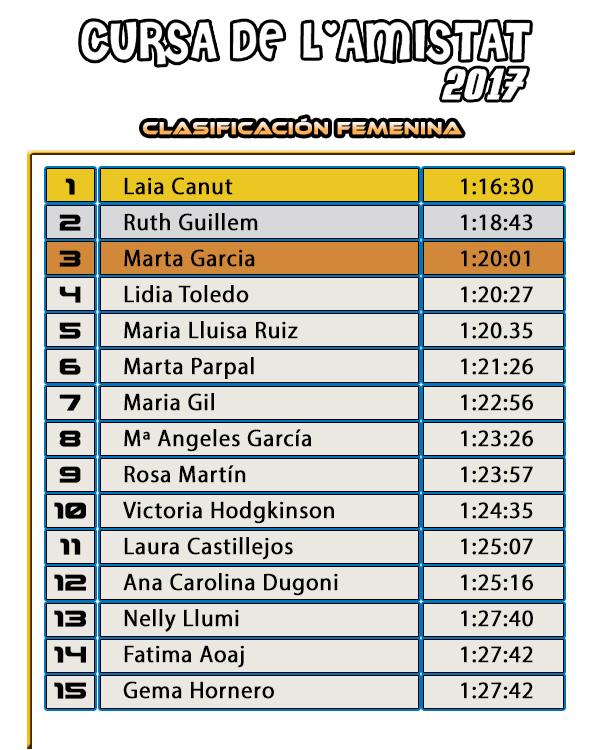 Clasificación Femenina Cursa de l'Amistat 2017