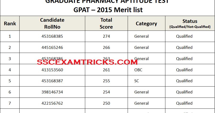 2015 gpat pdf syllabus