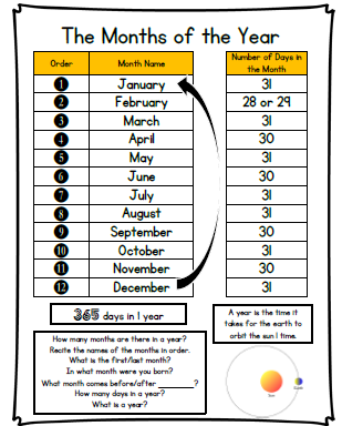 The Month of the Year Learning Poster