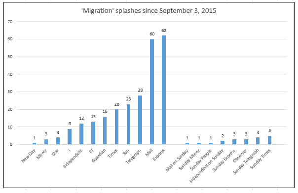 migration splashes chart 2015-16