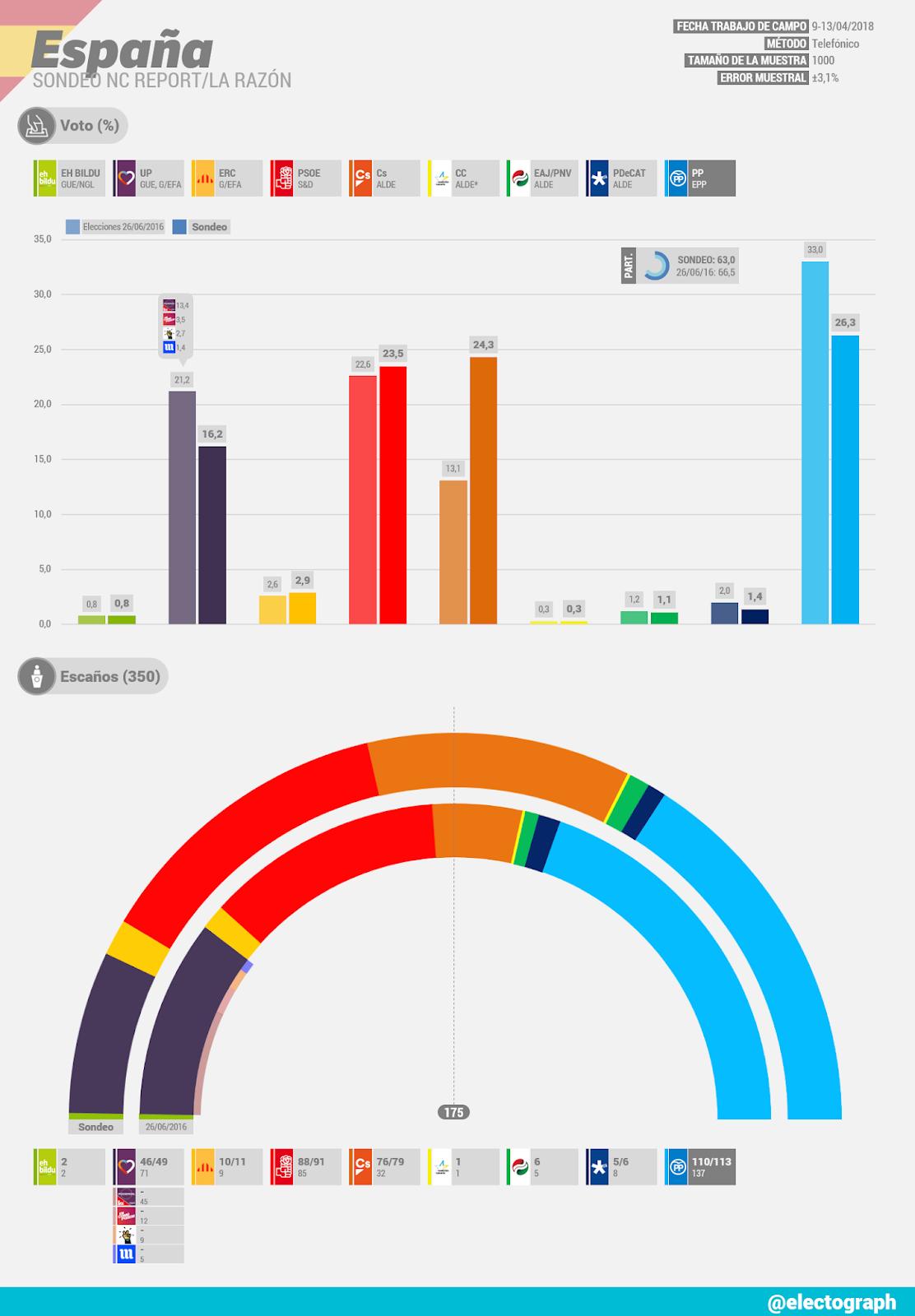 Gráfico de la encuesta para elecciones generales en España realizada por NC Report para La Razón en abril de 2018