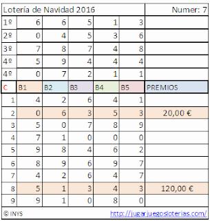 probabilidades loteria de navidad de españa 2016