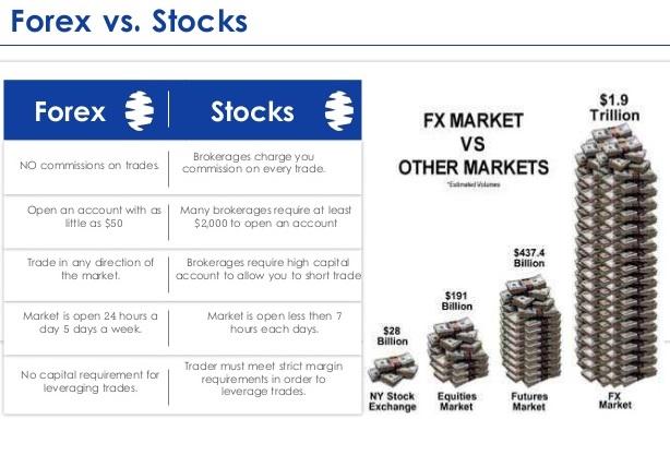 Forex vs saham