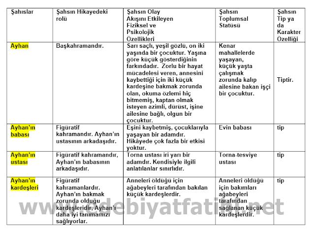 11. Sınıf Türk Dili ve Edebiyatı Ekoyay Yayınları 48. Sayfa Cevapları