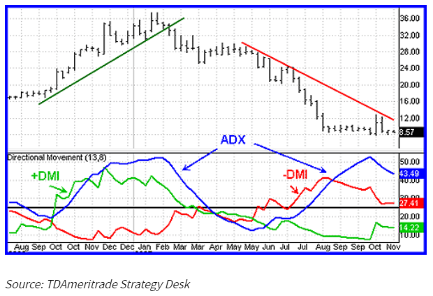 Mengenal Indikator ADX (Average Directional Movement Index)