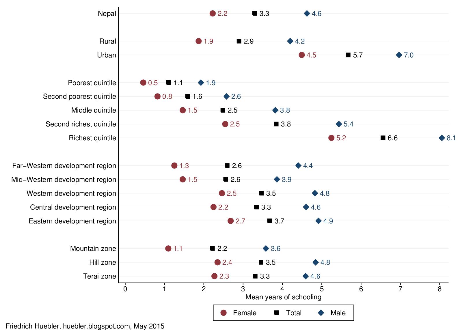 International Education Statistics: Mean years of schooling