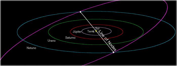 alinhamento perfeito com Plutão em julho de 2018