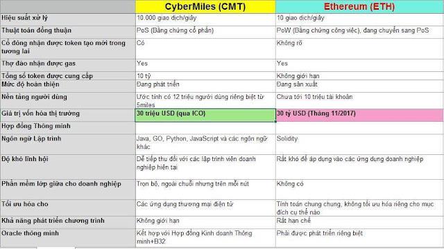 Thông tin ICO CyberMiles mọi người cần biết