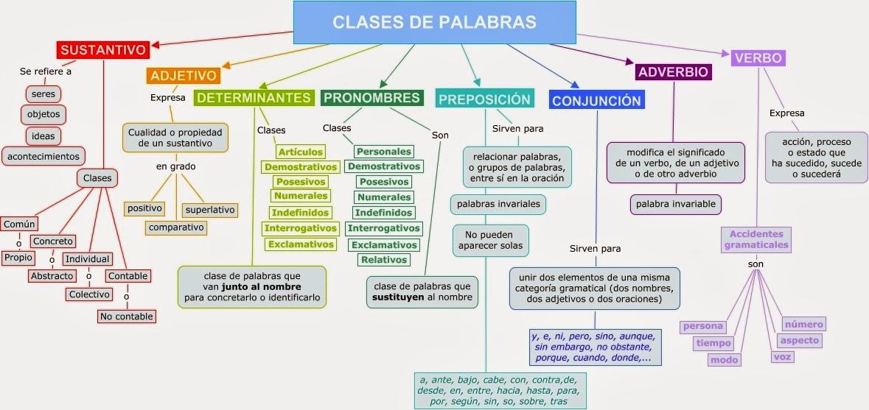 Categorías Gramaticales Introducción A La Lingüística
