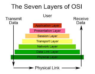 Hasil gambar untuk 7 osi layer