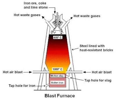 Pin Blast Furnace Iv Flickr Photo Sharing on Pinterest