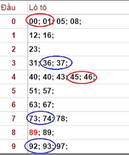 tìm dãy số liên tiếp soi cầu xsmb
