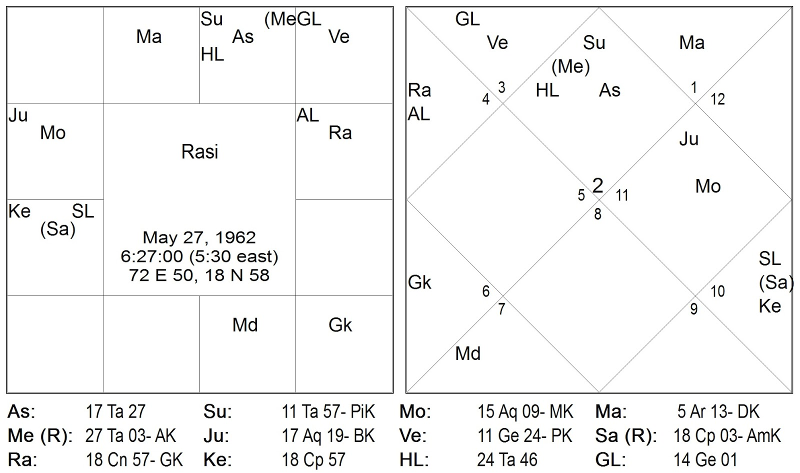 Vedic astrology consultancy research let us then see the rashi chart of the vedic horoscope which is given below nvjuhfo Gallery