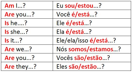 Frases Em Ingles Com Tradução Aprenda Veja Agora: Como Fazer Perguntas Com TO BE No Presente Simples