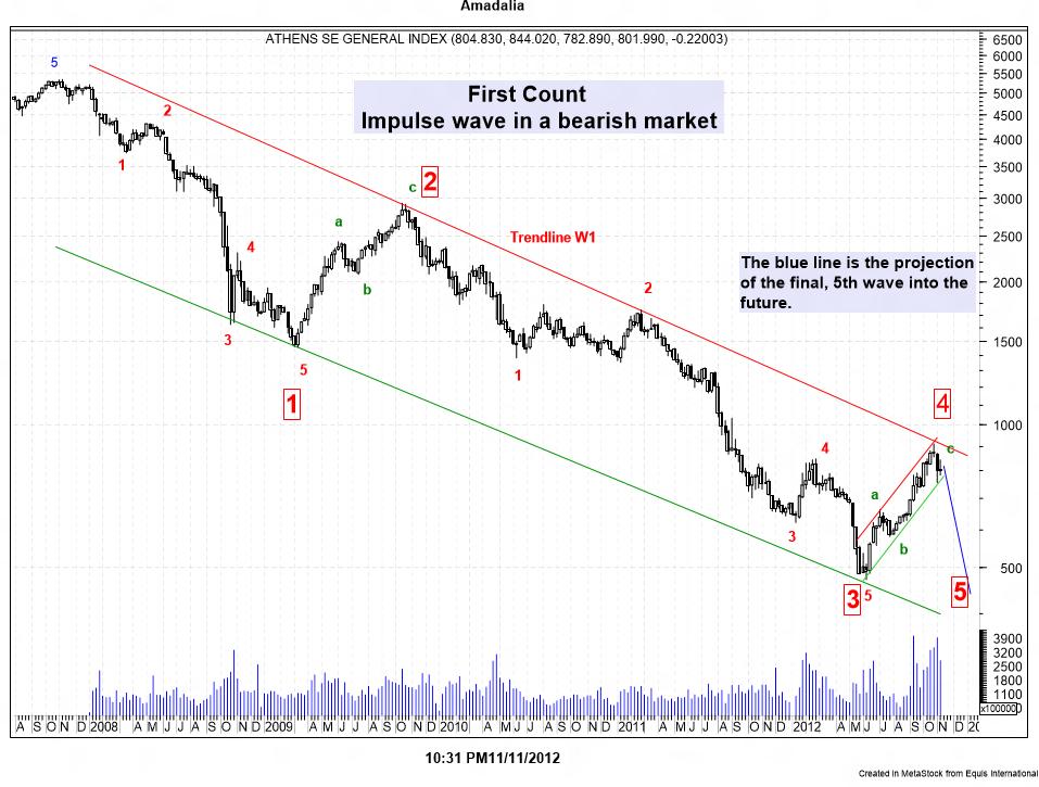 Amadalia Blog: Elliott Wave Count, Athens General Index ASE:ATH