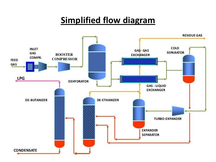 Penjelasan lengkap proses pengolahan gas lpg liquified petroleum simplified flow diagram diagram alir proses pengolahan lpg ccuart Image collections