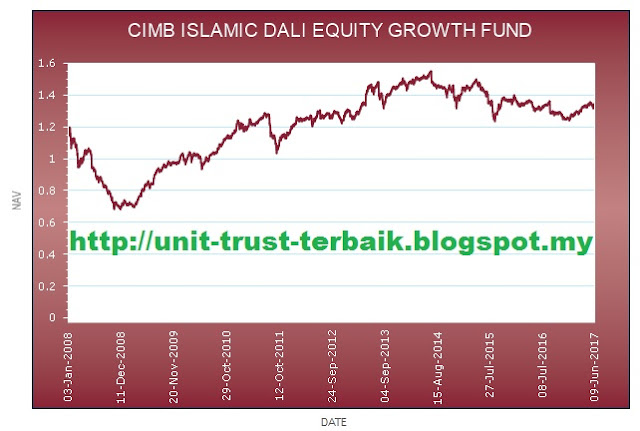 CIMB Islamic DALI Equity Growth Fund