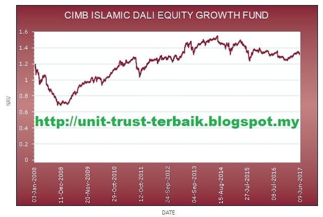 CIMB Islamic DALI Equity Growth Fund