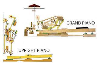 Phân biệt Piano Upright và Grand Piano